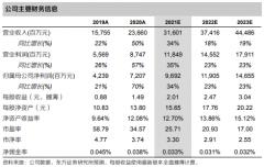 中金公司(601995):股衍与财管助公司业绩保持确定性高增通道