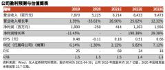 白云机场(600004):国内航空需求恢复,推动盈利能力改善