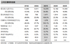 拓普集团(601689):盈利实现高增长,毛利率环比改善
