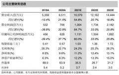 拓普集团(601689):预计芯片供给缓解及原材料价格回落,公司盈利有望季度环比提升