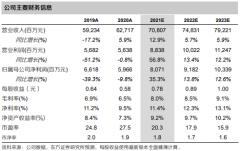 广汽集团(601238):广本销量短期受芯片影响,埃安、华为深度合作电动车值得期待